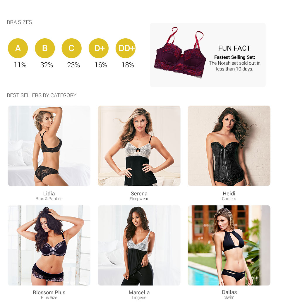 Bra sizes and best sellers by category
