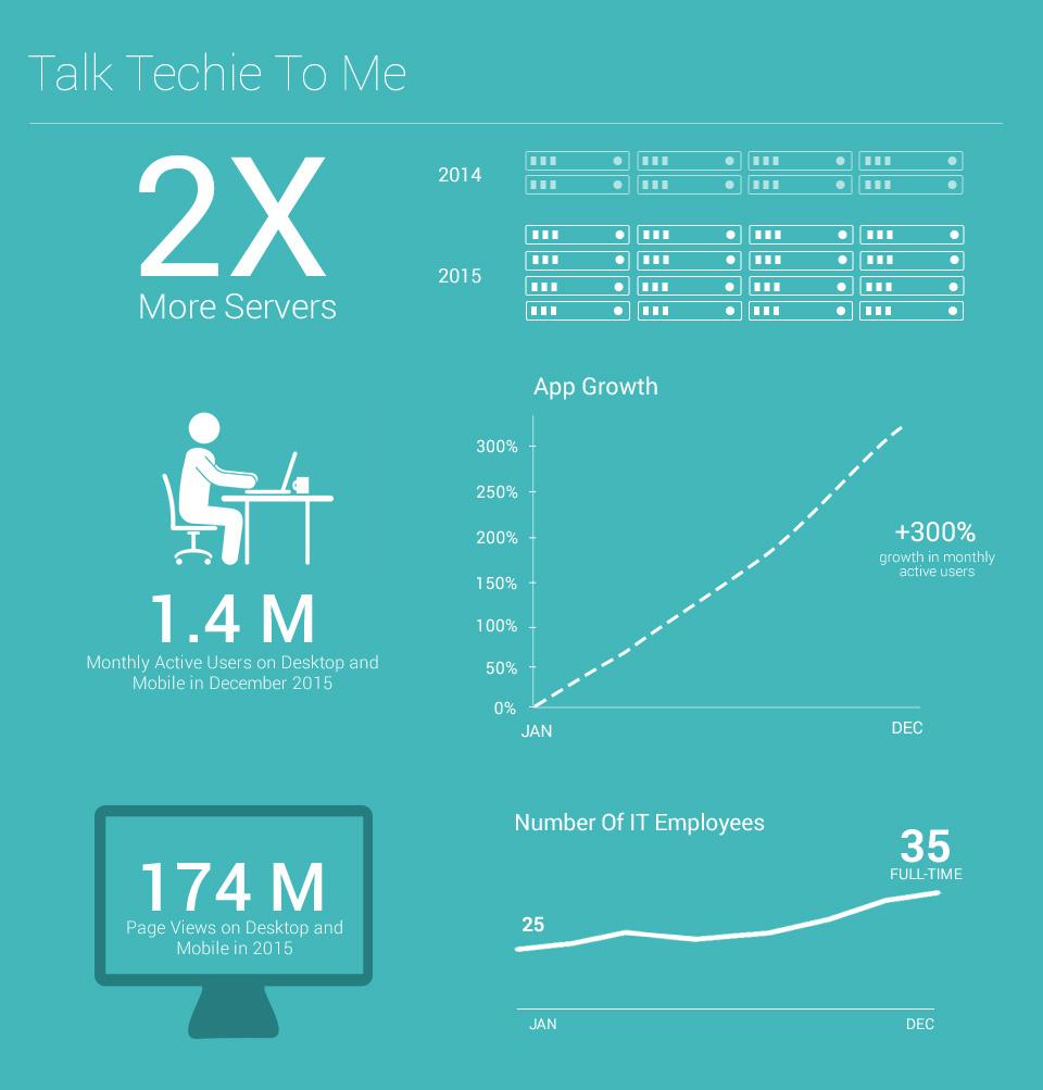Talk Techie To Me
